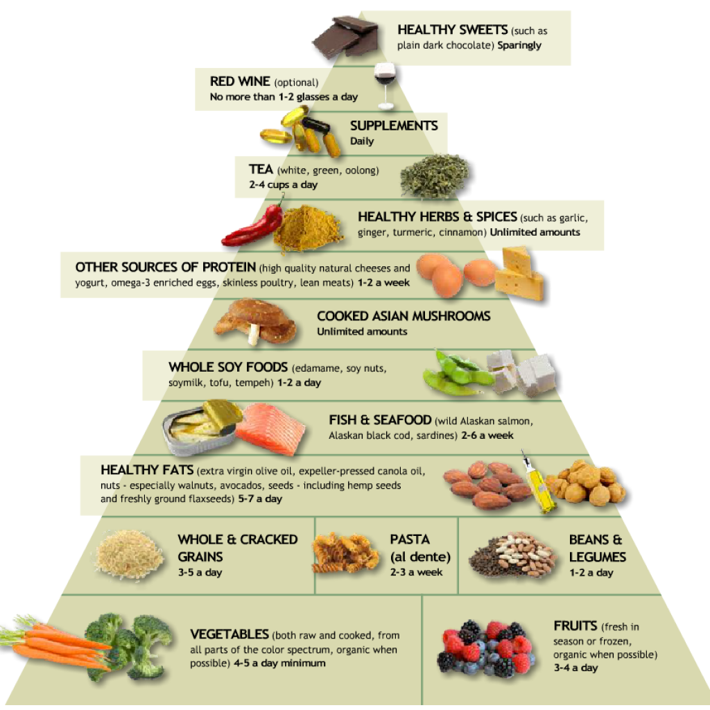 Anti Inflammation Diet: The Anti-Inflammatory Diet